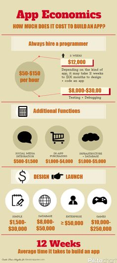 love the infographic > ( and it is quite accurate ;) > How Much Does it Cost to Make an App?: An Infographic - Idea to Appster