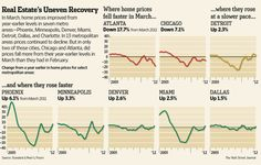 Home prices barely declined from February to March, stirring hope for recovery http://on.wsj.com/JVe6HP