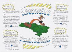 Mapa Mental: Migracoes Brasileiras