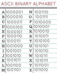 ASCII Binary Alphabet Coding for Kids Activity-4