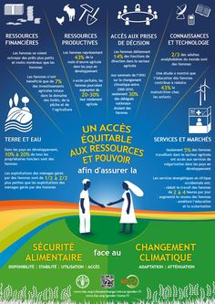 Equal access to resources and power for food security in the face of climate cha. - Equal access to resources and power for food security in the face of climate change. Agriculture Facts, Le Genre, Green Revolution, Food Insecurity, Climate Change Effects, Event Management, Global Warming, Equality, About Me Blog