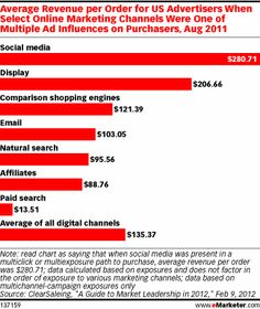 Exposure to social media, in combination with other online ad formats, increases average order size