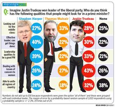 Trudeau #LPCldr Win Could Pose Problems for Harper | #Cdnpoli Liberal Party, Justin Trudeau, Political News, Politics, Poses, People, Figure Poses, People Illustration, Folk