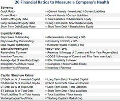 financial asset inventory sheet 20 Balance Sheet Ratios Every Investor Must Know Financial Ratio, Financial Asset, Accounting And Finance, Financial Success, Financial Dashboard, Financial Statement Analysis, Financial Analysis, Value Investing, Investing Money