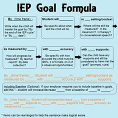 Goals, grades and your IEP. Items for parents to consider. IEP goal formula for special education Source by . Teaching Special Education, Education City, Teaching Money, Kids Education, Special Education Organization, Inclusive Education, French Education, Teacher Education, Teaching Art