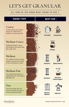 coffee beans No. You cant just smash some coffee beans, steep them in hot water and expect to enjoy a good cuppa. Grind size can make a difference between a good cup and an undrinkable mess. Coffee Type, Hot Coffee, Coffee Shop, Spiced Coffee, Coffee Barista, Drip Coffee, Black Coffee, Coffee Tasting, Coffee Drinkers