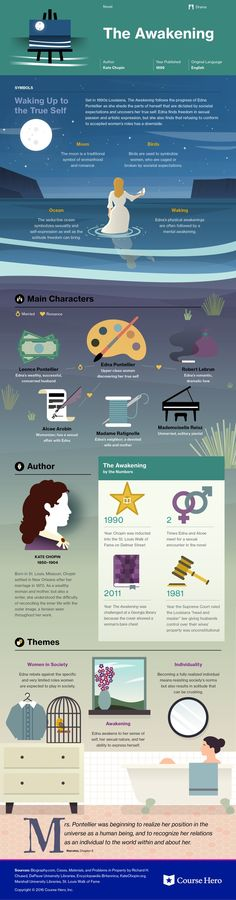 The Awakening Infographic | Course Hero | https://www.coursehero.com/lit/The-Awakening/