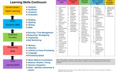 executive functioning skills continuum - Google Search