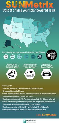 How much does it cost to power an electric car with rooftop solar panels at your home?