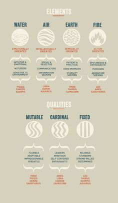 Elements and sign qualities