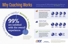 #coaching stats and why successful people use coaches