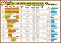 calendario de siembra Agriculture, Forest Garden, Garden Crafts, Raised Garden Beds, Growing Vegetables, Permaculture, Compost, Vegetable Garden, Farmer