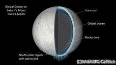 土星の衛星「エンケラドス」地表下に星全体を覆う海が存在 - NASA | マイナビニュース