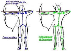 http://ceciletoxo.free.fr/technique/tn_posture.jpg
