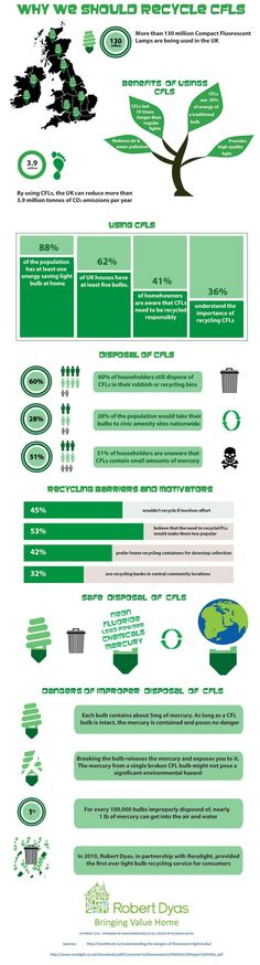 Find out why recycling CFLs is so important.