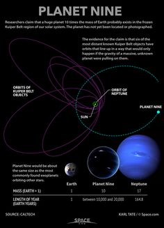 'Planet Nine': Facts About the Mysterious Solar System World (Infographic)