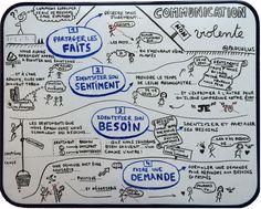 Communication Non Violente - Infographie en tableau