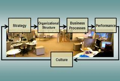Five boxes arranged in circle: strategy, organizational structure, business processes, performance, and culture.