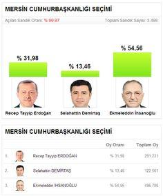 10 Ağustos 2014 Cumhurbaşkanlığı seçimi Mersin'in tüm ilçelerinde Ekmeleddin İhsanoğlu'nun birinciliğiyle sonuçlandı.