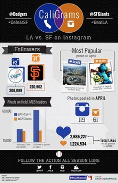 CaliGrams: How the Dodgers  Giants stack up on Instagram.