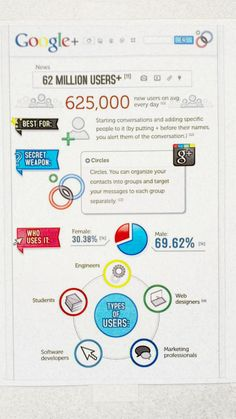Google+ facts