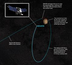 NASA's Mars Atmosphere and Volatile Evolution (MAVEN) spacecraft is nearing its scheduled Sept. 21 insertion into Martian orbit after completing a 10-month interplanetary journey of 442 million miles.
