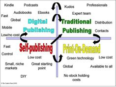 The publishing world is exploding with opportunity now, especially for authors who are willing to build themselves a platform and find readers for their books, regardless of how they publish.  @Joanna Penn outlines the Publishing Quadrant in the December issue of Book Marketing Magazine.  Read it here: https://itunes.apple.com/us/app/book-marketing-mag/id576228962?ls=1=8