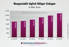 Die Spareinlagen der Deutschen von 2010 bis 2015 - stetiges Wachstum  #Finanzen #Geld #Statistik