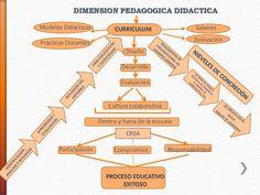 DIMENSIÓN PEDAGOGÍA EDUCATIVA
