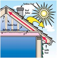 #GreenTipTuesday It's Summer and #EfficientHomeSolutions is here to help make sure your cooling bills can be lower! With Attic Ventilation such as: Wind Turbines power vents and Solar Vents.  You can read all about it on our website!  http://www.ehshvac.com/services/attic-ventilation.html