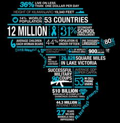 Africa is a beautiful continent with beautiful people and a beautiful culture, but is not as fortunate as we are here in America. This is a chart to show you how much they need your help. :)