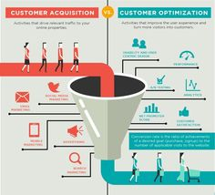 Importance of Customer Acquisition Explained with Infographics - Top Growth Marketing Inbound Marketing, Email Marketing, Social Media Marketing, Digital Marketing, Affiliate Marketing, Microsoft Advertising, Mobile Advertising, Marketing Channel, Thing 1
