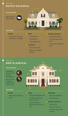 Most Popular & Iconic Home Design Styles - Style Architectural Home Architecture Styles, Architecture Design, Classical Architecture, Residential Architecture, Historic Architecture, Dutch Colonial Exterior, Dutch Colonial Homes, Design Seeds, Style At Home