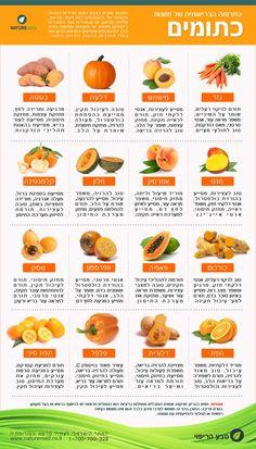 התרומה הבריאותית של מזונות בצבע כתום. יכולים לסייע לחיזוק חיסוני, וכן לניקוי רעלים מהגוף: http://www.naturemed.co.il/ניקוי-רעלים