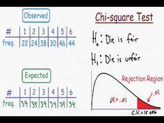 Physics Classroom, Maths, Statistics Math, Chi Square, Ai Machine Learning, Math Notes, Third Grade Science, Nursing Research, Developmental Psychology