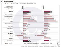 Crecimiento de América Latina: recesión 2016