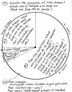 Debbie Miller- Sample lesson plan- Target: Students ask
