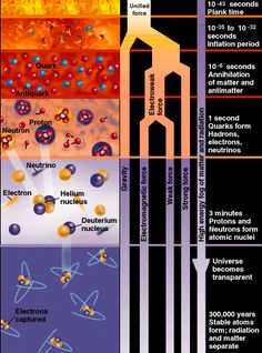 Universe was filled homogeneously and isotropically with an incredibly high energy density and huge temperatures and pressures and was expanding and cooling.    Baryogenesis violated the conservation of baryon number, leading to a very small excess of quarks and leptons over antiquarks and antileptons, defining predominance of matter over antimatter.    Symmetry breaking phase transitions put the fundamental forces of physics and the parameters of elementary particles into their present…