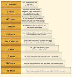 quitting smoking timeline printable | of smoking can be undone if you quit smoking today