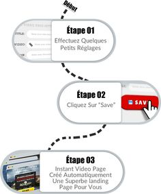 Instant Video Pages - 3 simples étapes