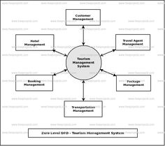 Flow Chart Of Hostel Management System . 46 Best Of Flow Chart Of Hostel Management System . Helping Your Child with Homework U S Department Of Education Event Management System, Human Resource Management System, Tourism Management, Management Information Systems, Hr Management, Data Flow Diagram, Class Diagram, Flow Chart Template, Flowchart
