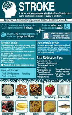 Foods You Can Eat For Better Health. Proper nutrition has a phenomenal effect on how you feel and look. A good nutrition plan is more than weight loss, as it involves the actual nutrients your Health And Nutrition, Health And Wellness, Health Fitness, Foods For Brain Health, Nutrition Guide, Stroke Recovery, Salud Natural, Heart Health, Health Remedies