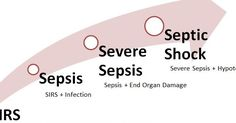 Coding for Sepsis, Severe Sepsis and Septic shock in ICD 10Interventional Radiology Medical Coding - Learn how to code