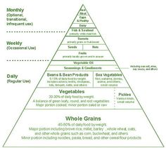 Macrobiotic Diet: Balancing the yin and yang.