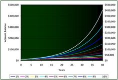 Examples of Compound Interest Curves: A = P (1 + (r/n))^(n t).