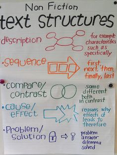 This anchor chart excels at teaching non- fiction text structure. Not only does it give a description of each of the text structures, but it also provides a graphic organizer that can be used with each structure. 2nd Grade Class, Teaching 5th Grade, 5th Grade Classroom, 5th Grade Reading, Teaching Writing, Fourth Grade, Third Grade, Essay Writing, 5th Grade Writing