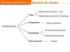 Los recursos administrativos en la ley 39 2015 Law, Medicine, Study Tips, Consciousness, Learning