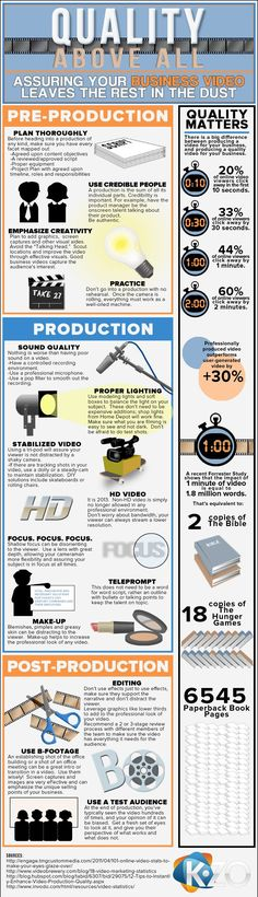 This graphic gives a very good step-by-step for video production. One of the most important things to do when in video production is to plan well: think about lighting, sound, etc. before you start taking the video. This graphic also gives some statistics Marketing Services, Business Marketing, Content Marketing, Online Marketing, Media Marketing, Marketing News, Marketing Plan, Film Tips, Films Cinema
