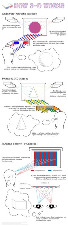 How 3D works:- Anaglyph (Red-Blue Glasses); Polarized 3D Glasses; Parallax Barrier (No Glasses)
