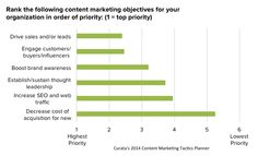 Top Content Marketing Priorities and Challenges - #1 is Driving Sales and Leads